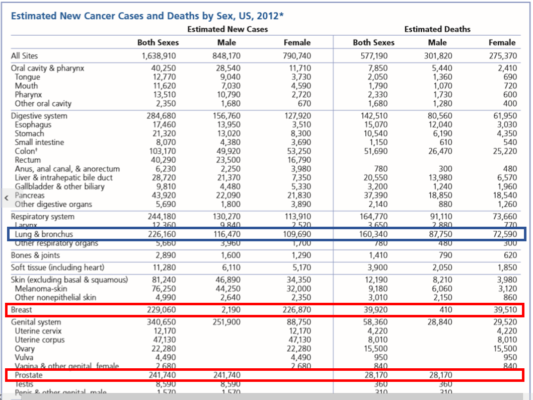 Data Statistik Kanker American Cancer Society