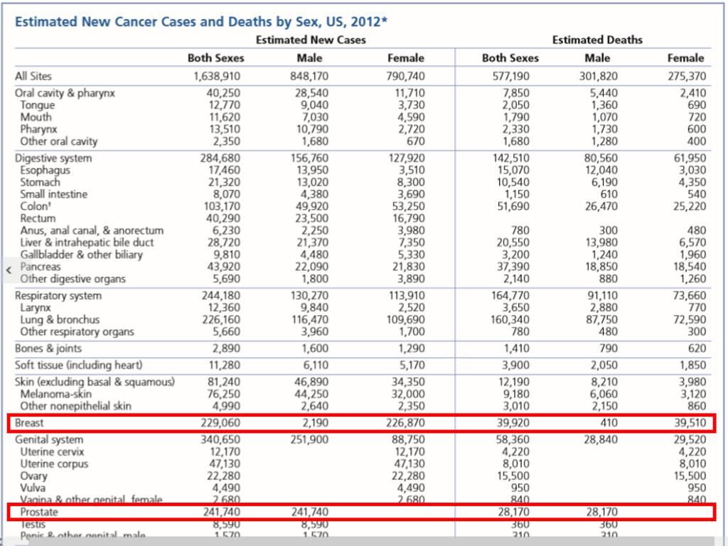 Perlukah Asuransi Penyakit Kritis - Data American Cancer Society