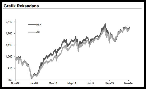 Reksadana Saham - Grafik Investasi