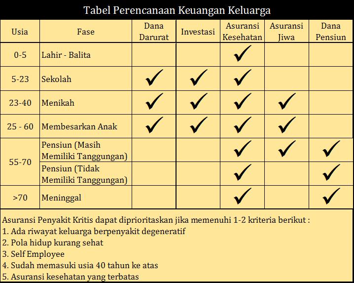 Tabel Perencanaan Keuangan & Asuransi